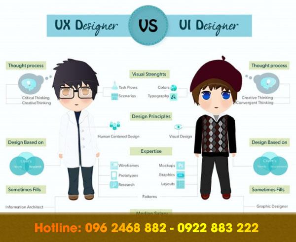ui,-ux-design-la-gi